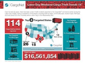 CargoNet Urges Extra Theft Precautions Over Labor Day Weekend