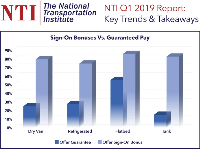 While sign-on bonuses remain a big part of fleet's recruiting efforts, more recruiters are considering guaranteed pay and transition bonuses.