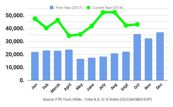 Class 8 truck sales  - Graph courtesy FTR