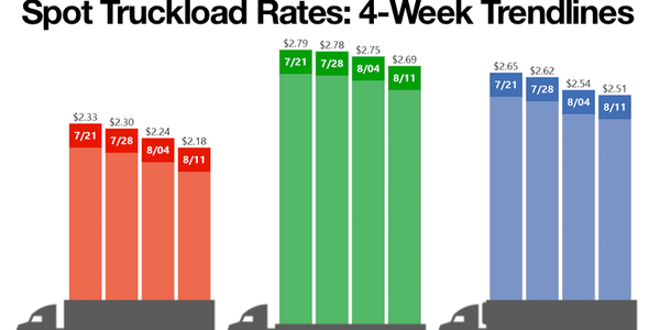 National average van, flatbed, and reefer spot freight rates fell for the week ending in August...