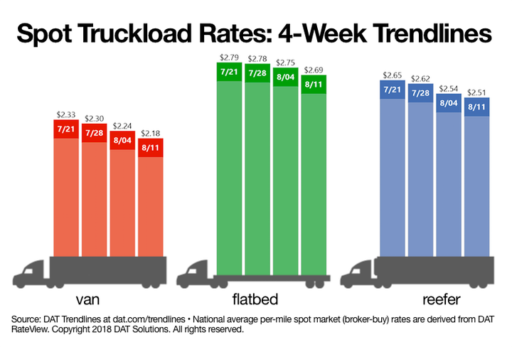National average van, flatbed, and reefer spot freight rates fell for the week ending in August 11.  - Source: DAT Solutions