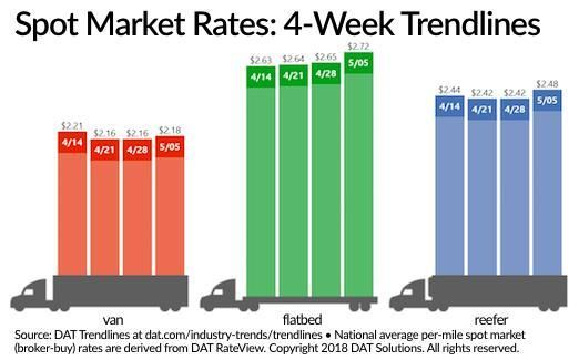 Spot market freight rates have improved to start the month of May. Source: DAT Solutions