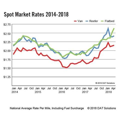 Spot market rates achieved record highs in April for semi-trucks equipped with flatbed trailers, rising 78 cents per mile compared to April 2017. Rates for dry van and refrigerated van cargo rose 49 cents, year-over-year. Graphic: DAT Solutions