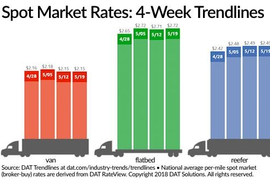 Spot Market Truckload Rates Move Little from Last Week