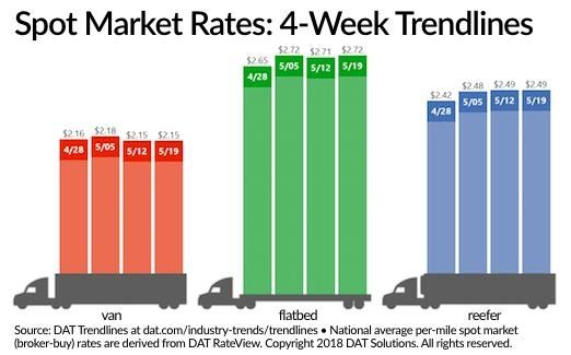 Spot freight rates showed little change last week, according to data collected from the DAT newtwork of load boards.  - Source: DAT Trendlines