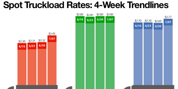 Spot freight rates in the van and reefer segments hit new highs last week, according to DAT...