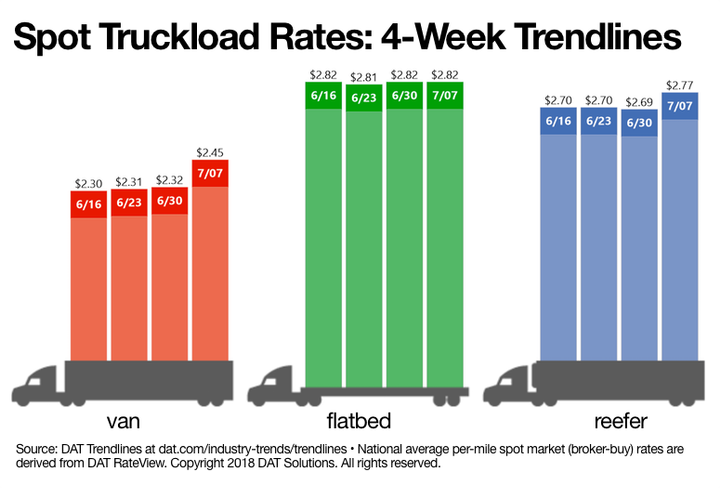 Spot freight rates in the van and reefer segments hit new highs last week, according to DAT Solutions latest snapshot of the spot market.