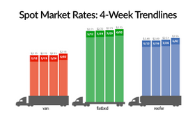Spot Truckload Capacity Tightens at Start of June
