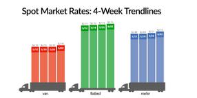 Spot Truckload Capacity Tightens at Start of June