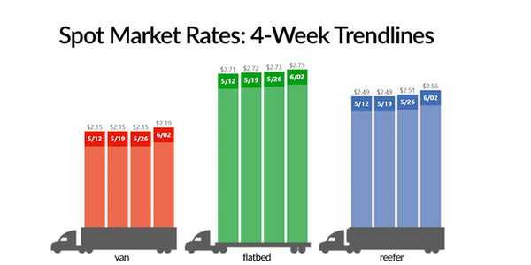 Demand was higher than capacity in the week that included Memorial Day, according to DAT...