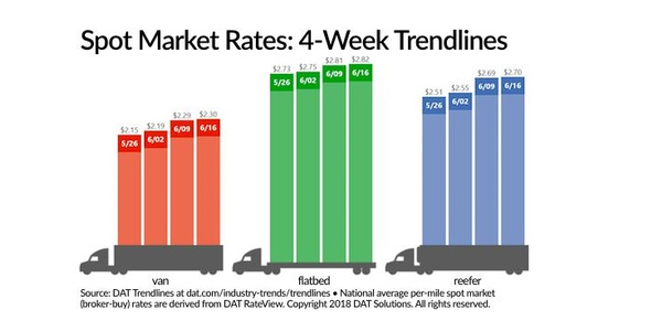 Spot truckload rates  rose again and are on track to achieve the highest ever monthly average...