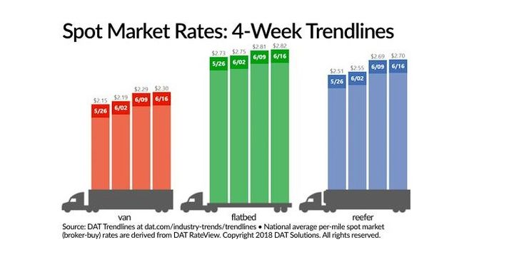 Spot truckload rates  rose again and are on track to achieve the highest ever monthly average for van, refrigerated, and flatbed freight.