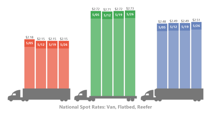 DAT's tracking of spot market rates shows a slight increase in the last week of May.