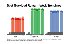 Spot Van Rate Rises to Another High as Reefers, Flatbeds Move Little