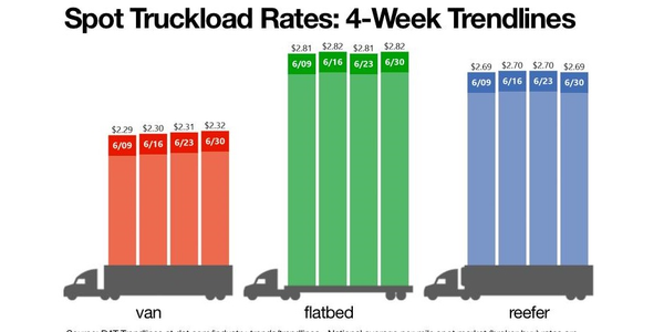 The national average spot van rate rose to $2.32 per mile during the week ending June 30.