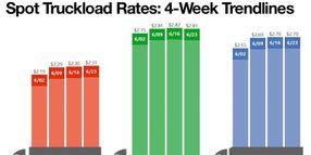 Average Spot Truckload Van Rate Hits New High