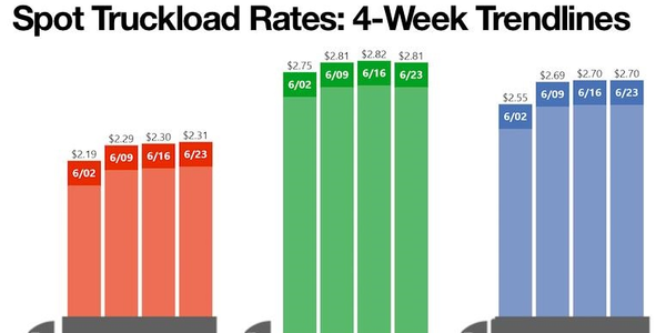 National average spot truckload van rates on the DAT Solution network of load boards hit an all...