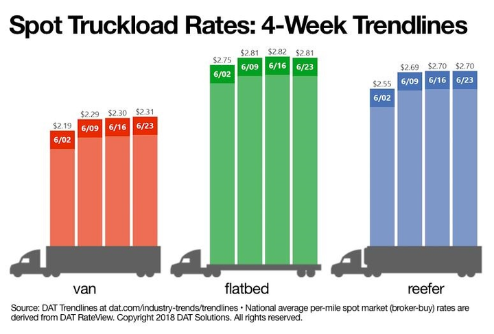 National average spot truckload van rates on the DAT Solution network of load boards hit an all time high this week. 