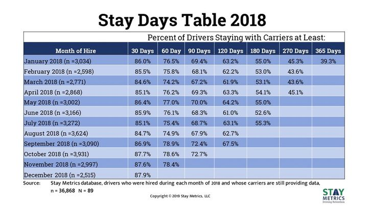 Stay Metrics' new Stay Days Table serves as an indicator for trends in early-stage driver turnover, breaking down retention rates at regular intervals.