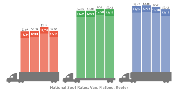 The spot market has not had the usual boost provided by holiday shipping so far in December with...