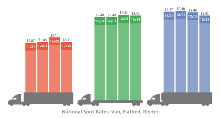 The spot market has not had the usual boost provided by holiday shipping so far in December with spot market rates falling for all three major trailer types. 