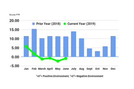 Overall Trucking Conditions Improve but Remain Negative in FTR's Index