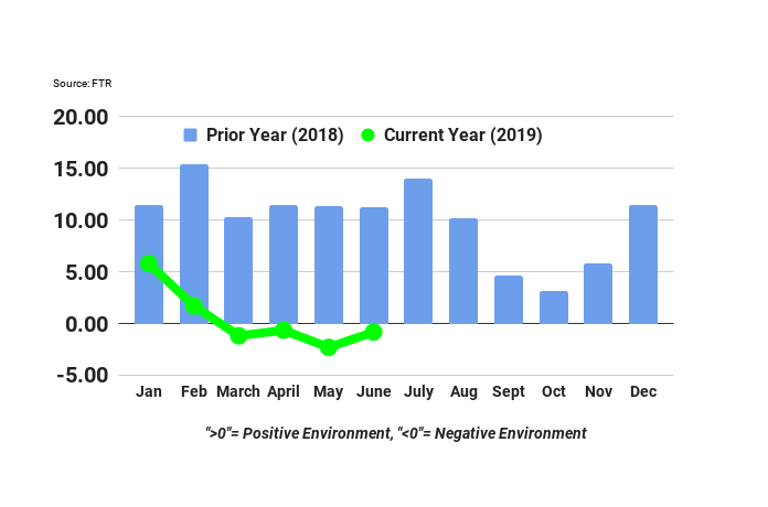 FTR's revised Trucking Conditions Index showed significant improvement for the month of June thanks to strengthening freight demand and lower fuel prices, but other factors are likely to keep things subdued through the rest of the year.