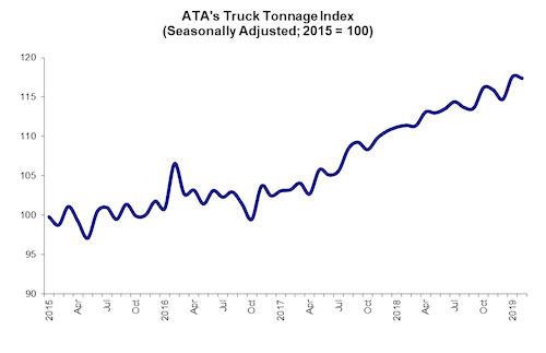 ATA's Truck Tonnage Index showed a slight decline in tonnage in February, though it was less than expected.  - Source: ATA