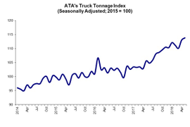 Truck Tonnage Decline in May Erases Most of April's Gain