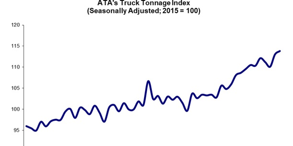 ATA's American Trucking Associations' advanced seasonally adjusted For-Hire Truck Tonnage Index...