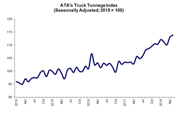 ATA's American Trucking Associations' advanced seasonally adjusted For-Hire Truck Tonnage Index fell by 6.1% in May, nearly erasing the 7% gain in April.