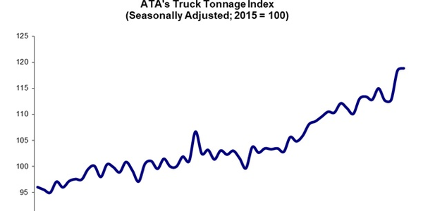 The ATA For-Hire Truck Tonnage Index increased by 0.4% in November, building slightly on...