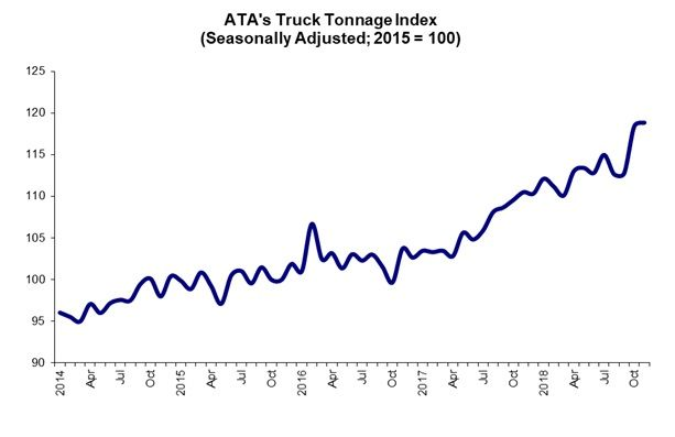 The ATA For-Hire Truck Tonnage Index increased by 0.4% in November, building slightly on October's already impressive level.