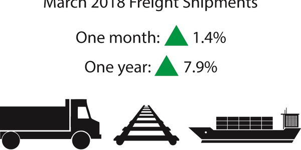 March for-hire freight shipments were up in monthly and yearly comparisons. Source: TSI