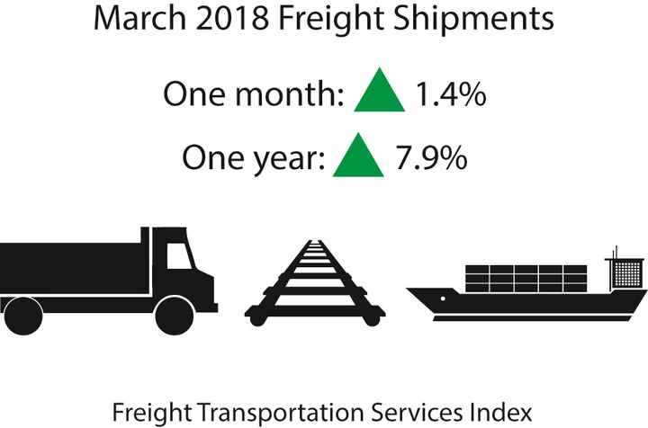 March for-hire freight shipments were up in monthly and yearly comparisons.Source: TSI