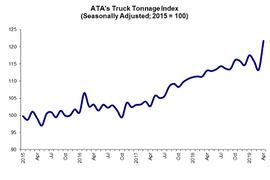 ATA Tracks Truck Tonnage Surge in April