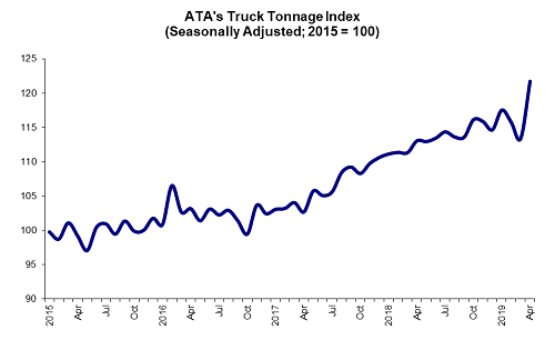 April was a strong month for truck tonnage, according to the ATA Truck Tonnage Index, possibly due to factors such as weaker previous months and a late Easter holiday.  - Source: ATA