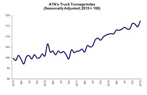ATA's For-Hire Truck Tonnage Index rose by 2.3% in January, rebounding from two consecutive down months in late 2018.