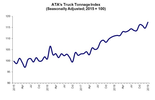 ATA's For-Hire Truck Tonnage Index rose by 2.3% in January, rebounding from two consecutive down months in late 2018.  - Source: American Trucking Associations