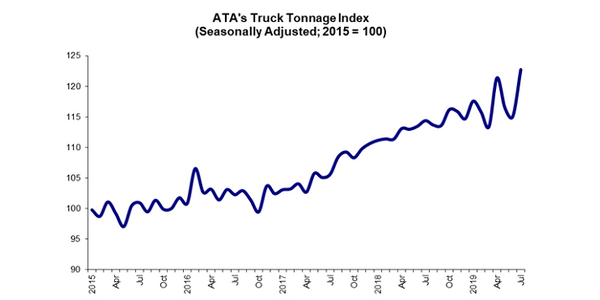 ATA's advanced seasonally adjusted For-Hire Truck Tonnage Index saw a nice increase in July and...