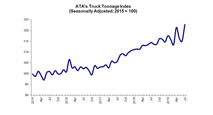 ATA's advanced seasonally adjusted For-Hire Truck Tonnage Index saw a nice increase in July and despite a rollercoaster-like movement the past few months, it continues an upward trend this year.  - Source: ATA
