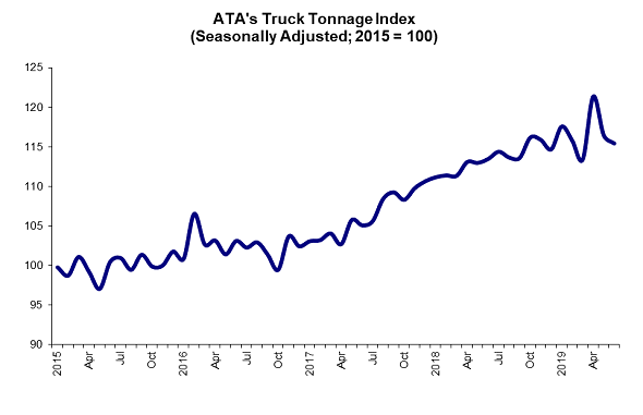 American Trucking Associations advanced seasonally adjusted For-Hire Truck Tonnage Index decreased 1.1% in June but was up in year-over-year comparisons.