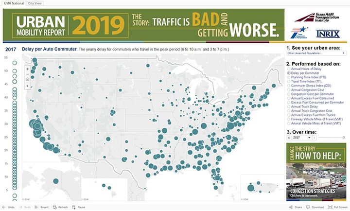 Texas A&M Transportation Institute recently published its 2019 Urban Mobility report and the picture it paints is of an urban gridlock issue that has only been getting worse each year and costing Americans billions of dollars.  - Source: Texas A&M Transportation Institute