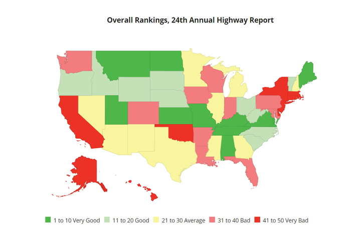 The Reason Foundation's Annual Highway Report found that the nation's highway conditions are deteriorating, especially in a group of problem-plagued states that are falling behind on repairing deficient bridges, maintaining interstate pavement and reducing urban traffic congestion.  - Image courtesy Reason Foundation