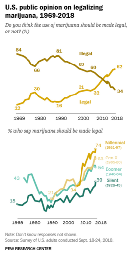 Attitudes about legal marijuana have changed significantly, especially among younger Americans.  - Image: Pew Resarch