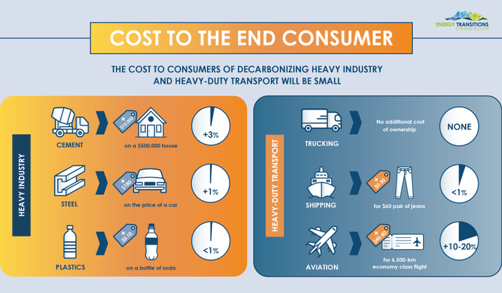 According the the study, zero-emissions for trucking and other heavy industries can be achieved with minimal cost to consumers. 