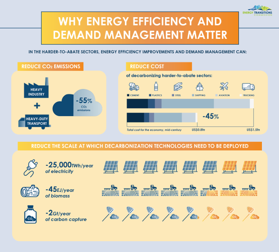 A new study suggests trucking and other heavy industries achieve zero emissions by as early as 2050.