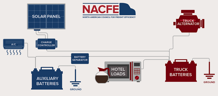 Solar panel-generated electricity helps a tractor's alternator keep batteries charged so they are ready to work when the engine's shut down. Extending battery life and reducing road calls for run-down batteries is where most solar savings come from.  - Image courtesy of NACFE