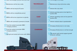 NACFE Issues Electric Charging Infrastructure Guidance Report
