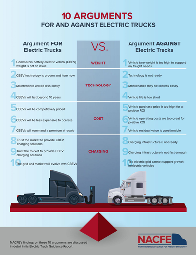 It's important to remember that utility companies are excited about the prospect of electric trucks and will usually be happy to work with fleets as they prepare to set up charging facilities and power grids to handle these vehicles.  - Photo: NACFE